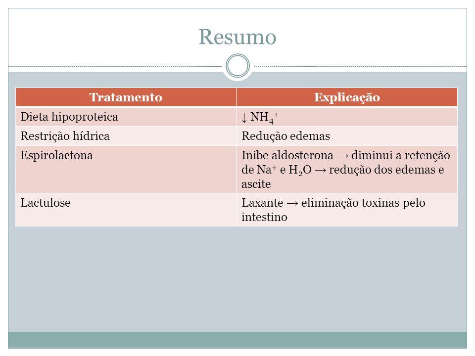Resumo TratamentoExplicação Dieta hipoproteica NH 4 + Restrição hídricaRedução edemas EspirolactonaInibe aldosterona diminui a retenção de Na + e H 2 O redução dos edemas e ascite LactuloseLaxante eliminação toxinas pelo intestino