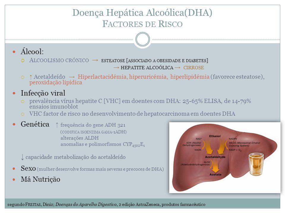 Doença Hepática Alcoólica(DHA) F ACTORES DE R ISCO Álcool: A LCOOLISMO CRÓNICO ESTEATOSE [ ASSOCIADO A OBESIDADE E DIABETES ] HEPATITE ALCOÓLICA CIRROSE Acetaldeído Hiperlactacidémia, hiperuricémia, hiperlipidémia (favorece esteatose), peroxidação lipídica Infecção viral prevalência vírus hepatite C [VHC] em doentes com DHA: 25-65% ELISA, de 14-79% ensaios imunoblot VHC factor de risco no desenvolvimento de hepatocarcinoma em doentes DHA Genética frequência do gene ADH 321 ( CODIFICA ISOENZIMA GAMA -1ADH) alterações ALDH anomalias e polimorfismos CYP 4502 E 1 capacidade metabolização do acetaldeído Sexo (mulher desenvolve formas mais severas e precoces de DHA) Má Nutrição segundo F REITAS, Diniz; Doenças do Aparelho Digestivo, 2 edição AstraZeneca, produtos farmacêutico