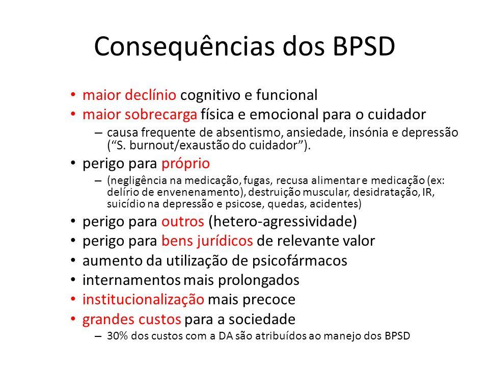 Consequências dos BPSD maior declínio cognitivo e funcional maior sobrecarga física e emocional para o cuidador – causa frequente de absentismo, ansie
