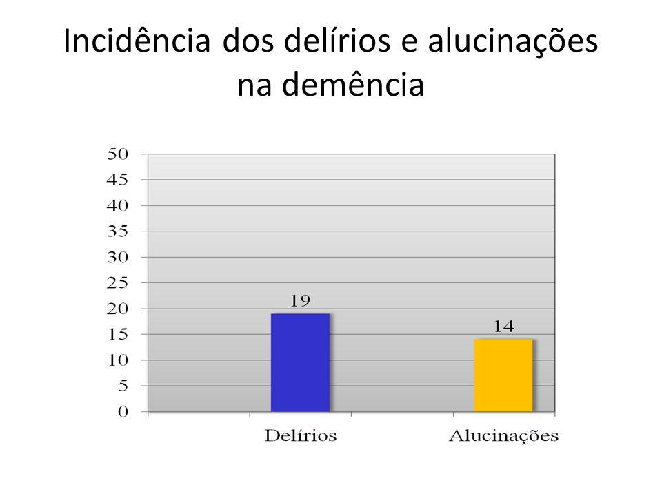 Incidência dos delírios e alucinações na demência