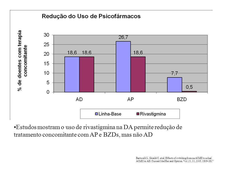 Estudos mostram o uso de rivastigmina na DA permite redução de tratamento concomitante com AP e BZDs, mas não AD Bartorelli L. Giraldi C. et al; Effec