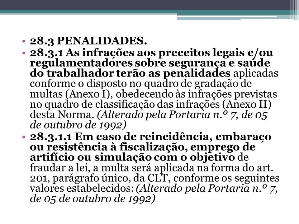 28.3 PENALIDADES. 28.3.1 As infrações aos preceitos legais e/ou regulamentadores sobre segurança e saúde do trabalhador terão as penalidades aplicadas