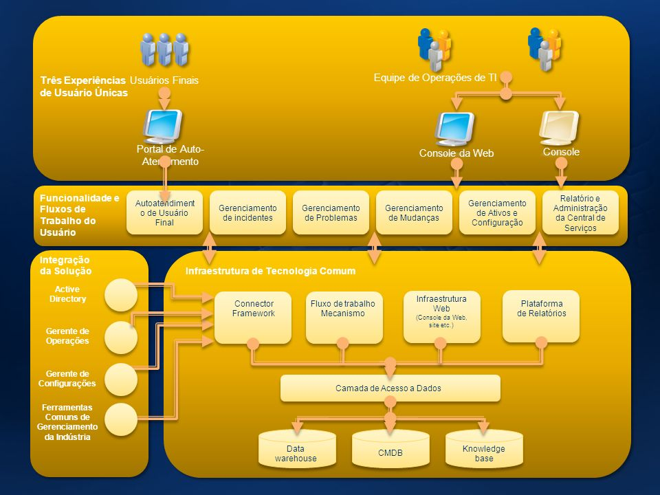 Arquitura da Solução Service Manager Analista Funcionalidade e Fluxos de Trabalho do Usuário Gerenciamento de Ativos e Configuração Gerenciamento de M
