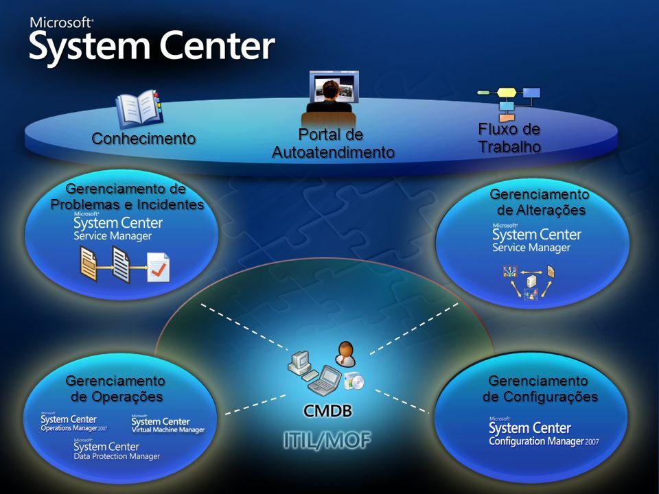 CMDB Fluxo de trabalho Conhecimento Data warehouse Formulários Colaboração Processos MOF/ITIL Automatizados Gerenciamento de incidentes Gerenciamento de Problemas Gerenciamento de Mudanças Gerenciamento do Ciclo de Vida de Ativos Relatórios Relatórios de Tendências Relatórios Ad- hoc Métricas de Desempenho Painéis Relatórios Integrados Autoatendimento Provisionamento Pesquisa de Conhecimento Solicitações de Serviços