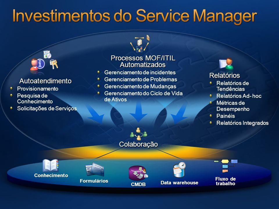 CMDB Fluxo de trabalho Conhecimento Data warehouse Formulários Colaboração Processos MOF/ITIL Automatizados Gerenciamento de incidentes Gerenciamento
