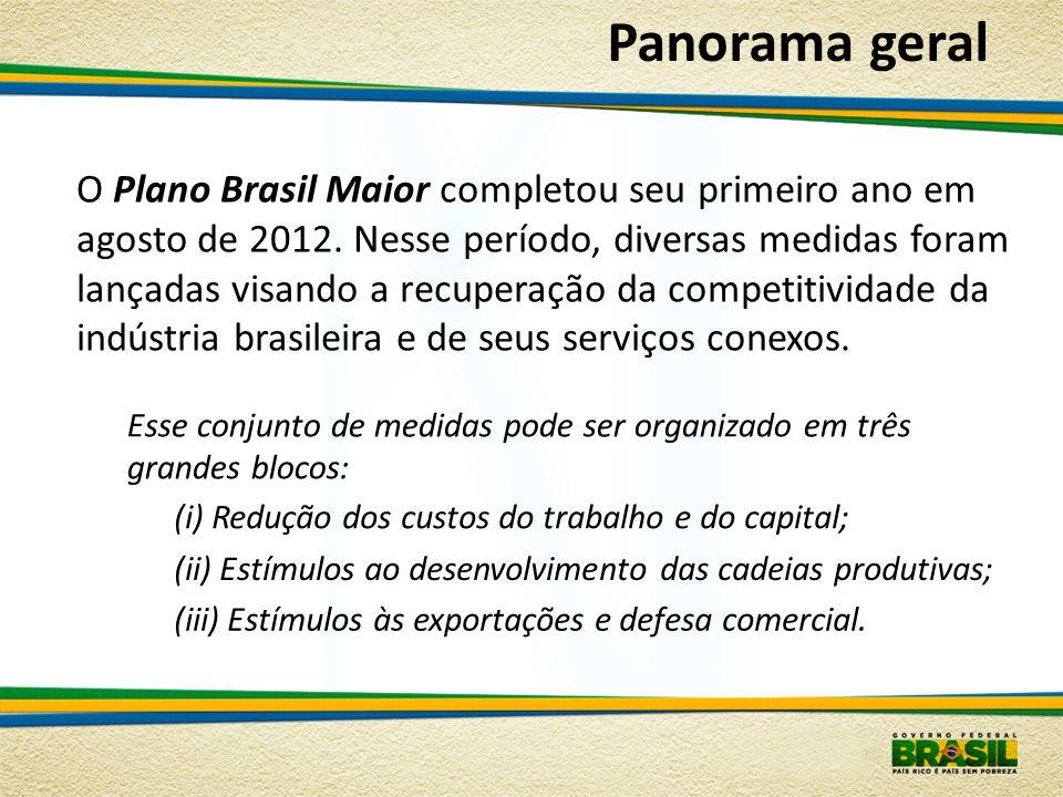 O Plano Brasil Maior completou seu primeiro ano em agosto de 2012.