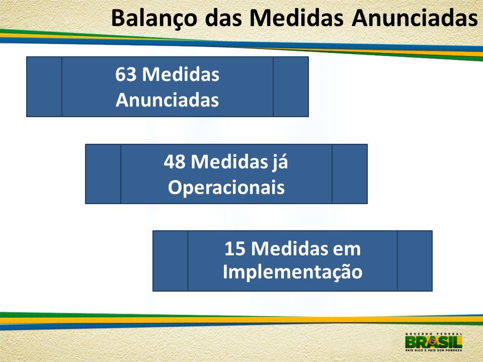 Balanço das Medidas Anunciadas 48 Medidas já Operacionais 15 Medidas em Implementação 63 Medidas Anunciadas