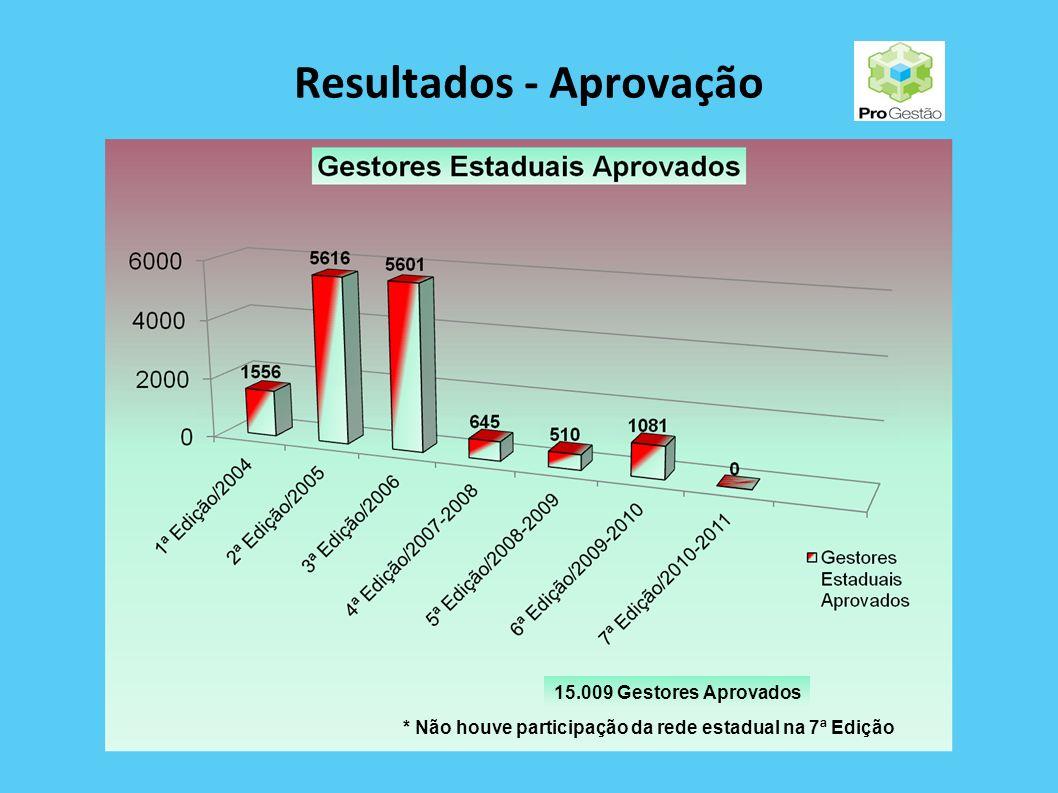 RESULTADOS PERÍODO: 2004 A 2011