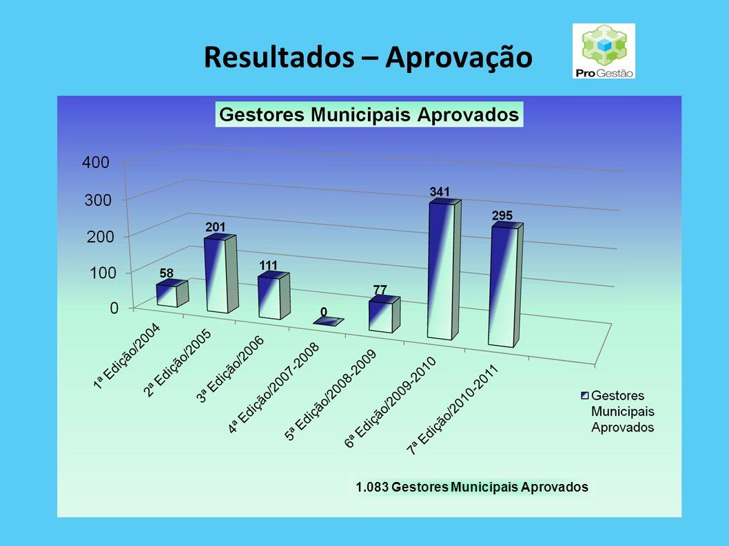 Resultados - Aprovação * Não houve participação da rede estadual na 7ª Edição 15.009 Gestores Aprovados