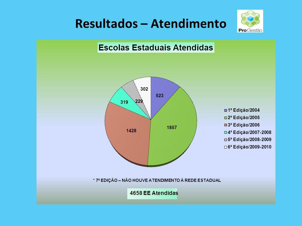 Resultados – Atendimento 2.051 Municípios Beneficiados