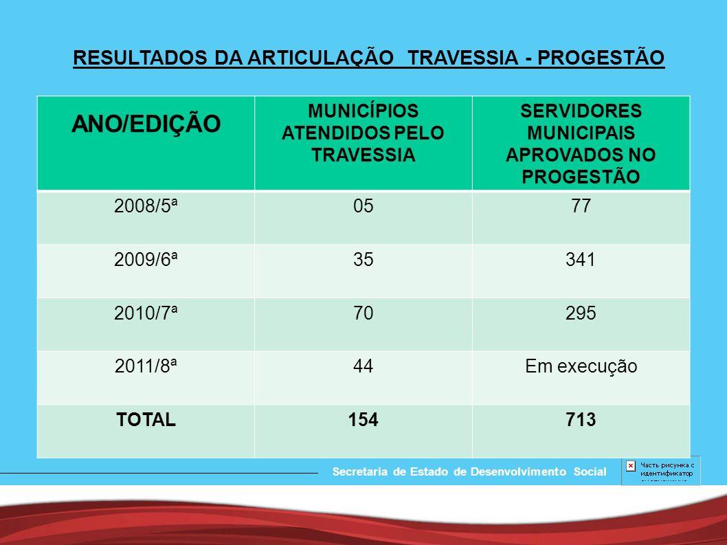 PROGESTÃO NO PROGRAMA TRAVESSIA Secretaria de Estado de Desenvolvimento Social A partir de 2008, com a implantação do Programa Travessia, o PROGESTÃO capacita também a rede municipal pertinente aos municípios selecionados pela Secretaria de Desenvolvimento - SEDESE.