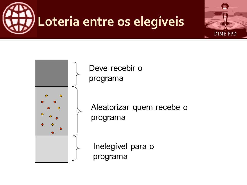Loteria entre os elegíveis Deve recebir o programa Inelegível para o programa Aleatorizar quem recebe o programa