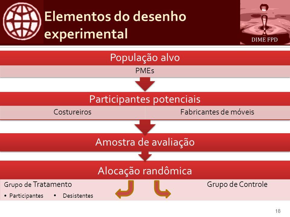 Elementos do desenho experimental 18 Alocação randômica Grupo de TratamentoGrupo de Controle Participantes Desistentes Amostra de avaliação Participan