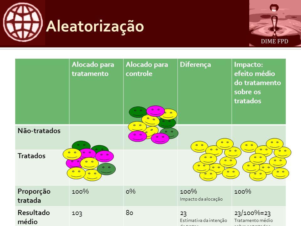 Aleatorização Alocado para tratamento Alocado para controle DiferençaImpacto: efeito médio do tratamento sobre os tratados Não-tratados Tratados Propo