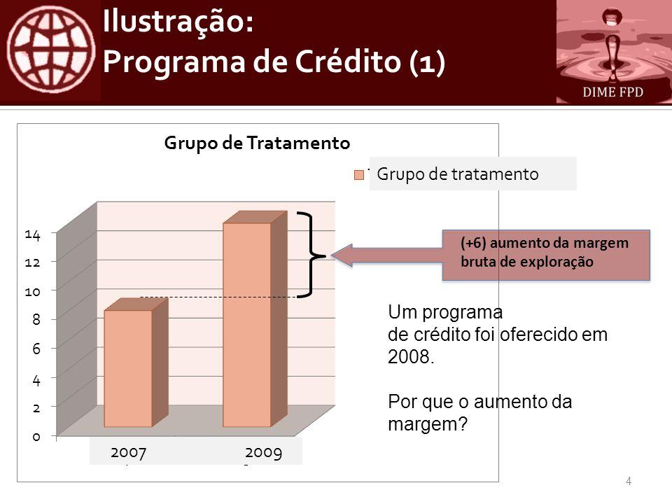5 (+) Impacto do programa (+) Impacto de outros fatores (externos) Antes Depois Grupo de controle Grupo de tratamento Ilustração: Programa de Crédito (2)