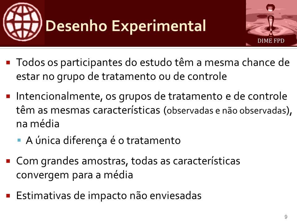 Desenho Experimental Todos os participantes do estudo têm a mesma chance de estar no grupo de tratamento ou de controle Intencionalmente, os grupos de