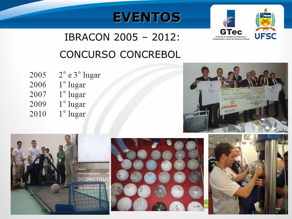 EVENTOS IBRACON 2005 – 2012: CONCURSO CONCREBOL 20052° e 3° lugar 20061° lugar 20071° lugar 20091° lugar 20101° lugar