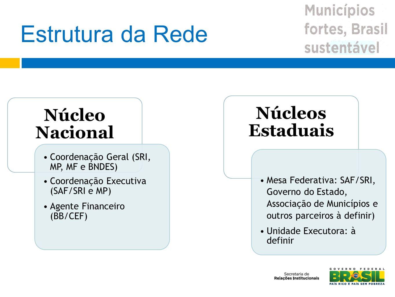 Estrutura da Rede Núcleo Nacional Coordenação Geral (SRI, MP, MF e BNDES) Coordenação Executiva (SAF/SRI e MP) Agente Financeiro (BB/CEF) Núcleos Esta