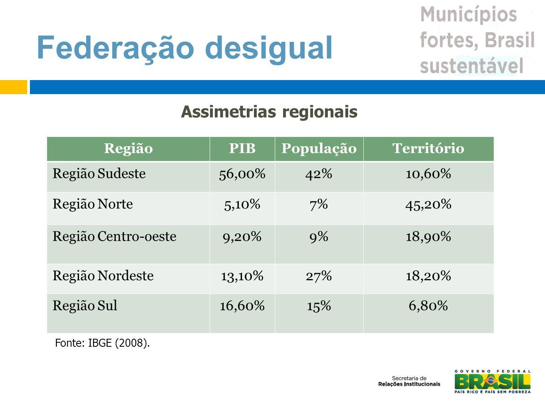 Federação desigual Assimetrias regionais Fonte: IBGE (2008). RegiãoPIBPopulaçãoTerritório Região Sudeste56,00%42%10,60% Região Norte5,10%7%45,20% Regi