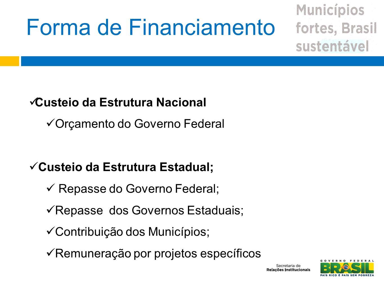 Forma de Financiamento Custeio da Estrutura Nacional Orçamento do Governo Federal Custeio da Estrutura Estadual; Repasse do Governo Federal; Repasse d