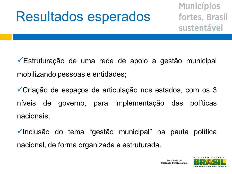 Resultados esperados Estruturação de uma rede de apoio a gestão municipal mobilizando pessoas e entidades; Criação de espaços de articulação nos estad
