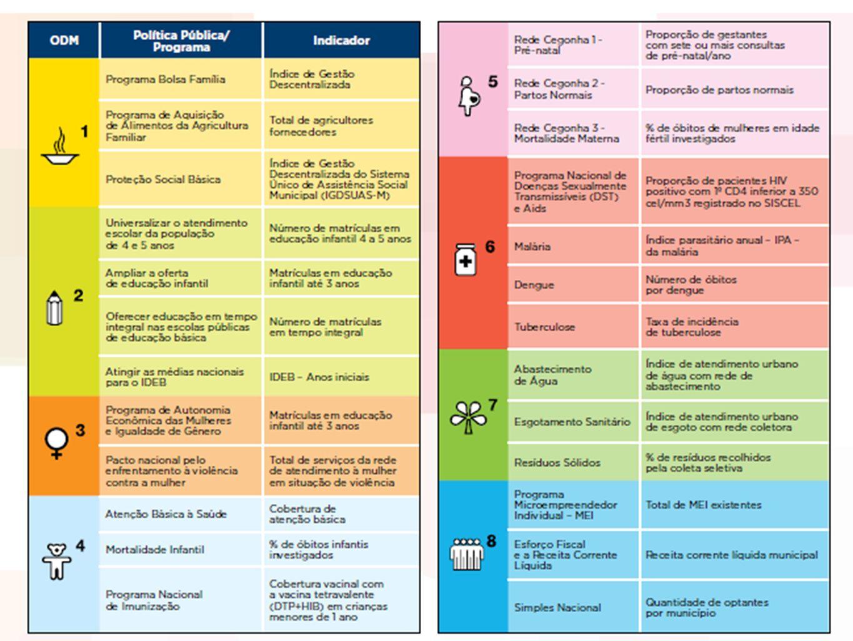 O Sistema web da Agenda http://www.agendacompromissosodm.planejamento.g ov.br/