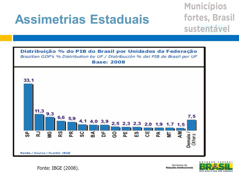 Federação desigual Assimetrias Estaduais Fonte: IBGE (2008).