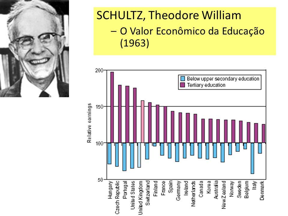SCHULTZ, Theodore William –O Valor Econômico da Educação (1963)