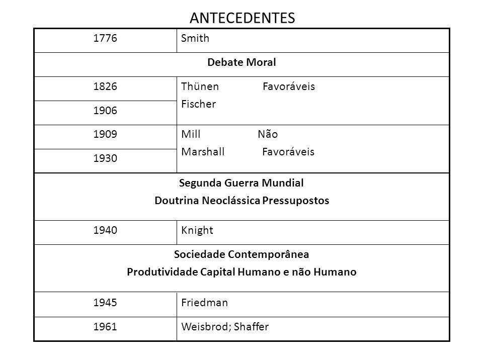 Weisbrod; Shaffer 1961 Sociedade Contemporânea Produtividade Capital Humano e não Humano Friedman1945 Knight1940 Segunda Guerra Mundial Doutrina Neocl