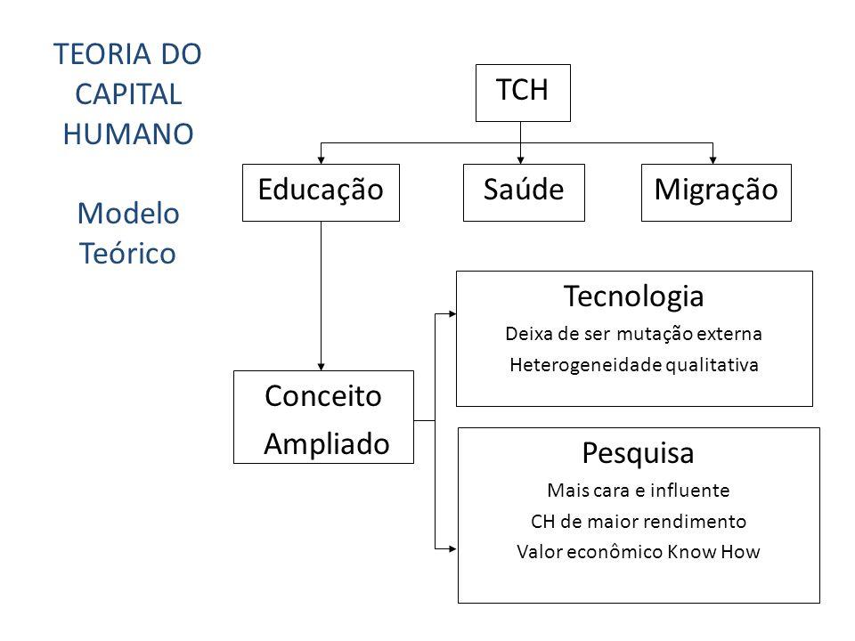 TCH EducaçãoSaúdeMigração Conceito Ampliado Tecnologia Deixa de ser mutação externa Heterogeneidade qualitativa Pesquisa Mais cara e influente CH de m