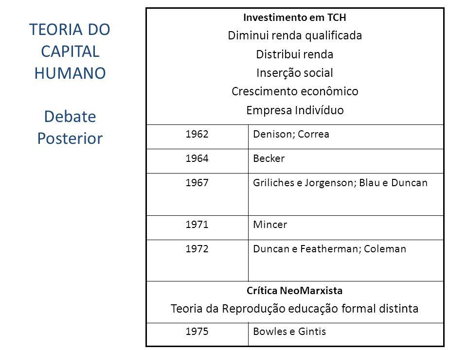Mincer1971 Duncan e Featherman; Coleman 1972 Griliches e Jorgenson; Blau e Duncan 1967 Becker1964 Denison; Correa 1962 Crítica NeoMarxista Teoria da R