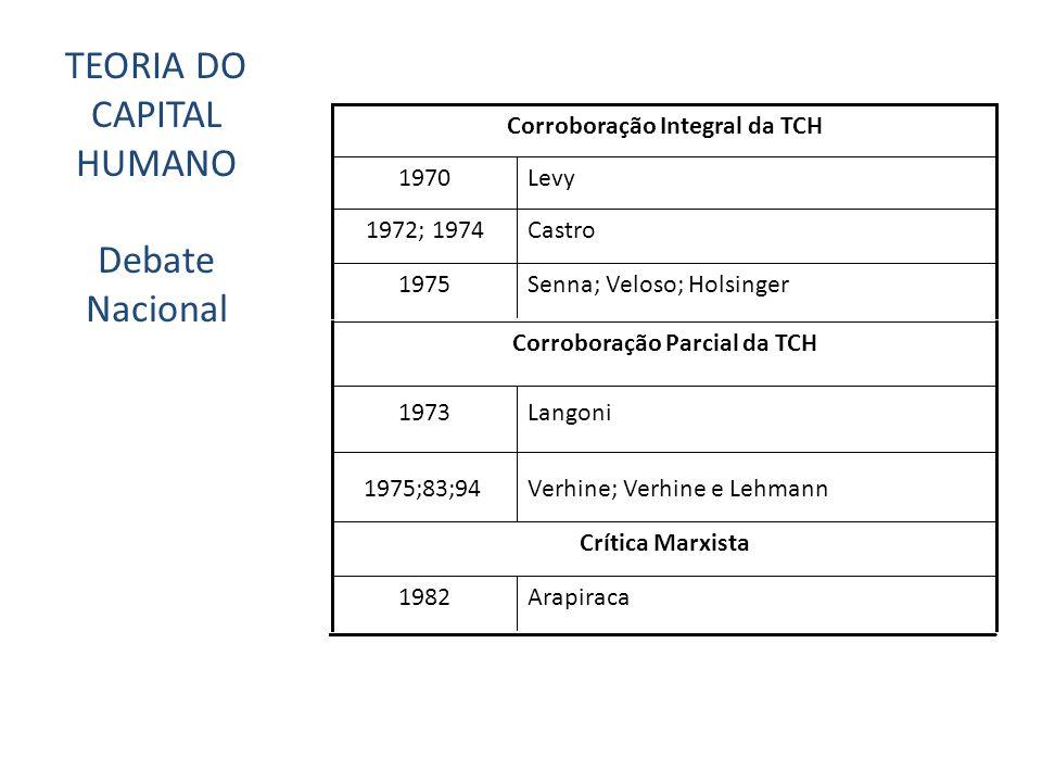 Verhine; Verhine e Lehmann 1975;83;94 Senna; Veloso; Holsinger 1975 Castro 1972; 1974 Levy1970 Corroboração Parcial da TCH Langoni1973 Corroboração Integral da TCH Arapiraca1982 Crítica Marxista TEORIA DO CAPITAL HUMANO Debate Nacional