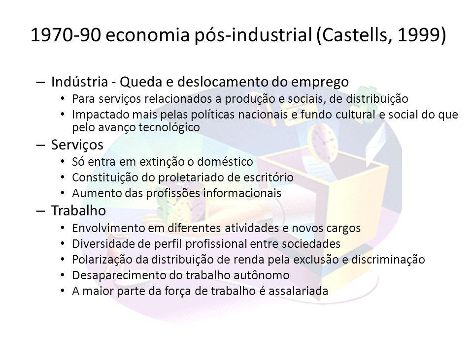 1970-90 economia pós-industrial (Castells, 1999) – Indústria - Queda e deslocamento do emprego Para serviços relacionados a produção e sociais, de dis