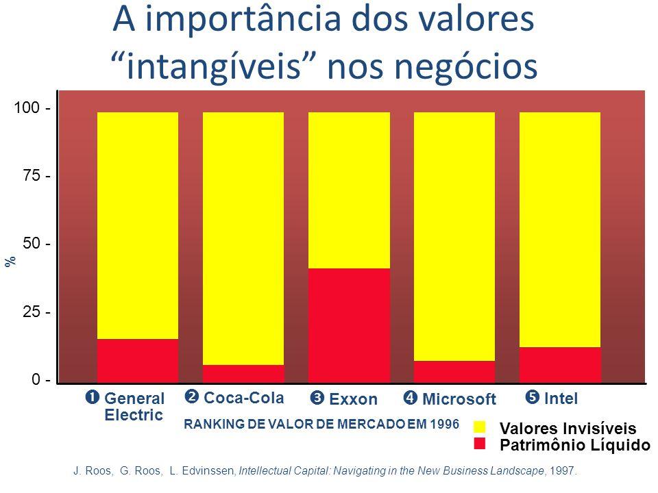 A importância dos valores intangíveis nos negócios 100 - 75 - 50 - 25 - 0 - General Electric General Electric Coca-Cola Coca-Cola Exxon Exxon Microsof