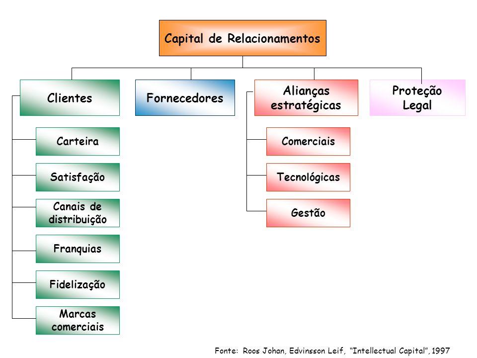 Fonte: Roos Johan, Edvinsson Leif, Intellectual Capital, 1997 Capital de Relacionamentos ClientesFornecedores Alianças estratégicas Carteira Satisfaçã