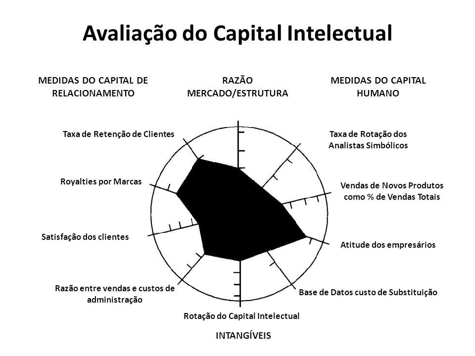 Avaliação do Capital Intelectual Taxa de Retenção de Clientes Royalties por Marcas Satisfação dos clientes Razão entre vendas e custos de administraçã