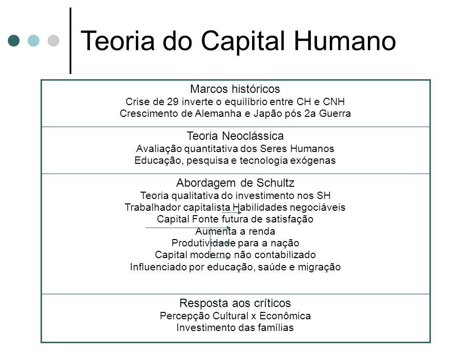 Teoria do Capital Humano Resposta aos críticos Percepção Cultural x Econômica Investimento das famílias Abordagem de Schultz Teoria qualitativa do inv