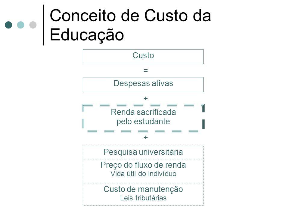 Conceito de Custo da Educação Custo Despesas ativas Renda sacrificada pelo estudante Preço do fluxo de renda Vida útil do indivíduo Custo de manutenção Leis tributárias Pesquisa universitária = + +