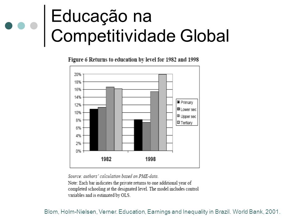 Educação na Competitividade Global Blom, Holm-Nielsen, Verner. Education, Earnings and Inequality in Brazil. World Bank, 2001.