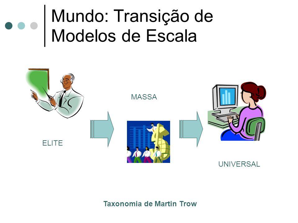 Mundo: Transição de Modelos de Escala Taxonomia de Martin Trow ELITE MASSA UNIVERSAL