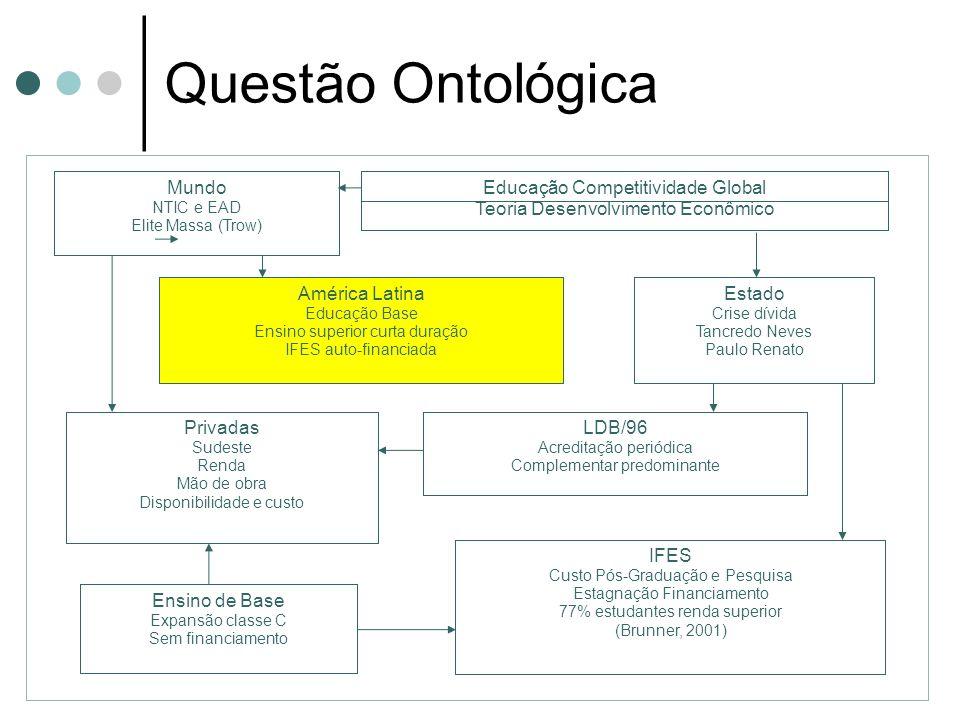 Questão Ontológica Privadas Sudeste Renda Mão de obra Disponibilidade e custo LDB/96 Acreditação periódica Complementar predominante Mundo NTIC e EAD