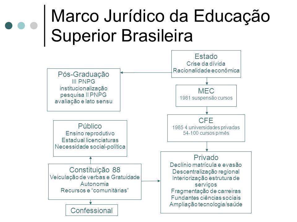 Marco Jurídico da Educação Superior Brasileira Privado Declínio matrícula e evasão Descentralização regional Interiorização estrutura de serviços Frag