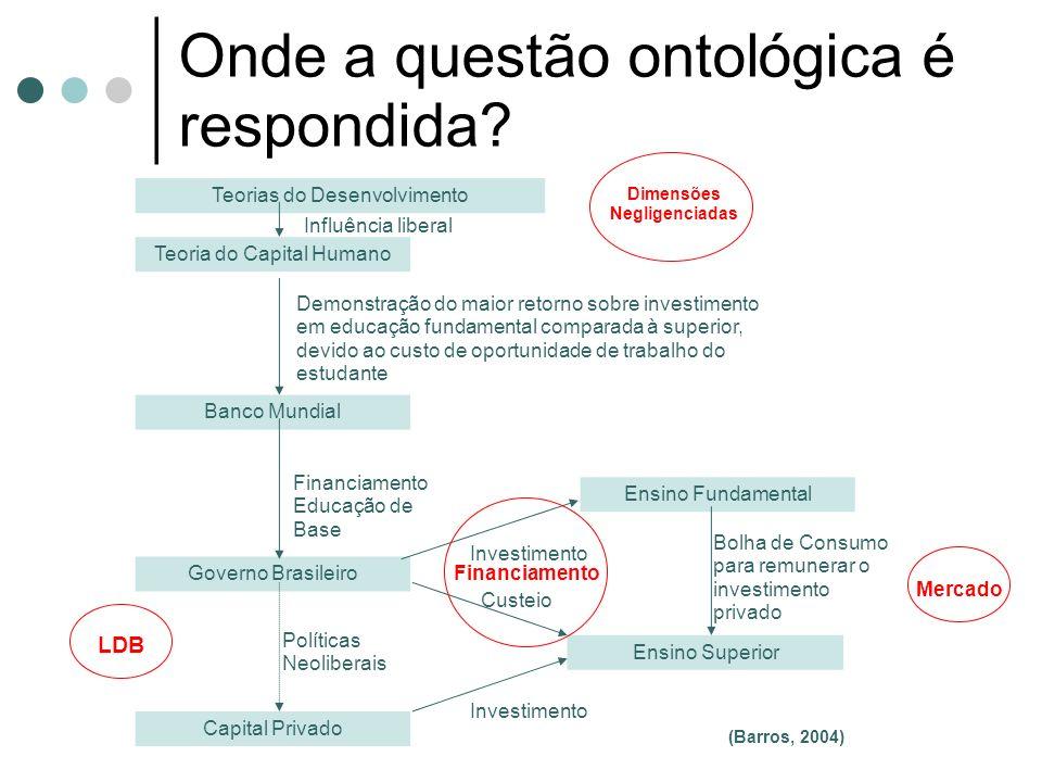 Onde a questão ontológica é respondida? Banco Mundial Governo Brasileiro Teoria do Capital Humano Capital Privado Ensino Superior Ensino Fundamental D
