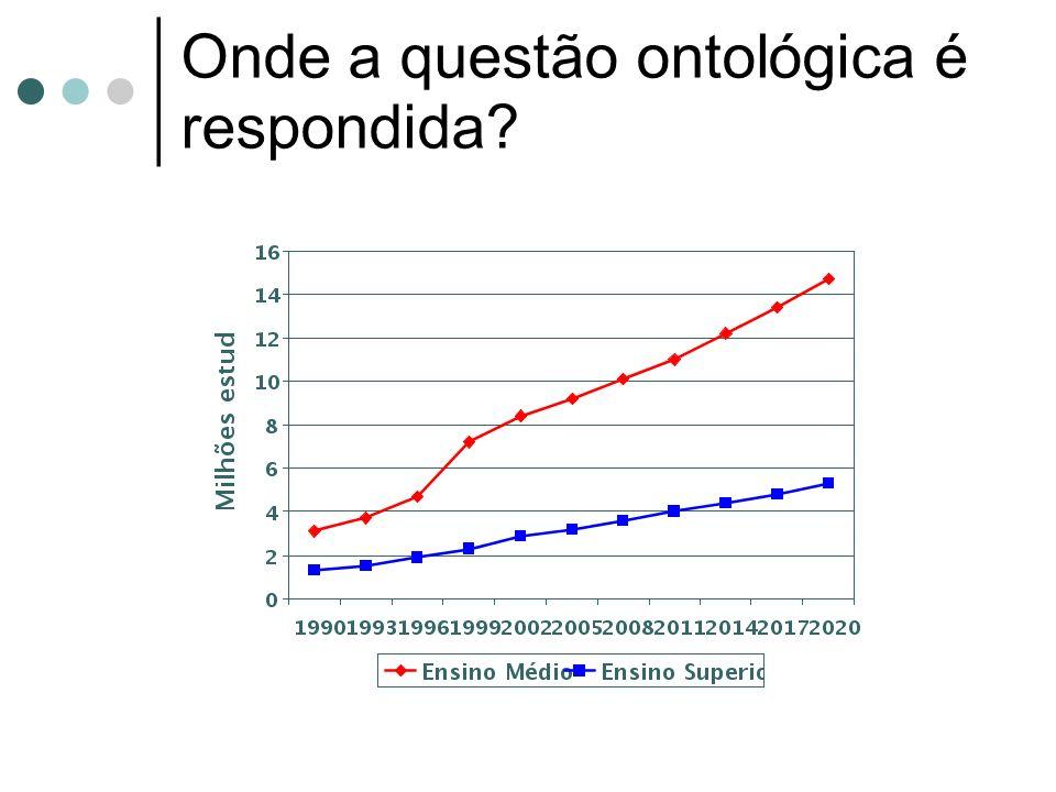 Onde a questão ontológica é respondida?
