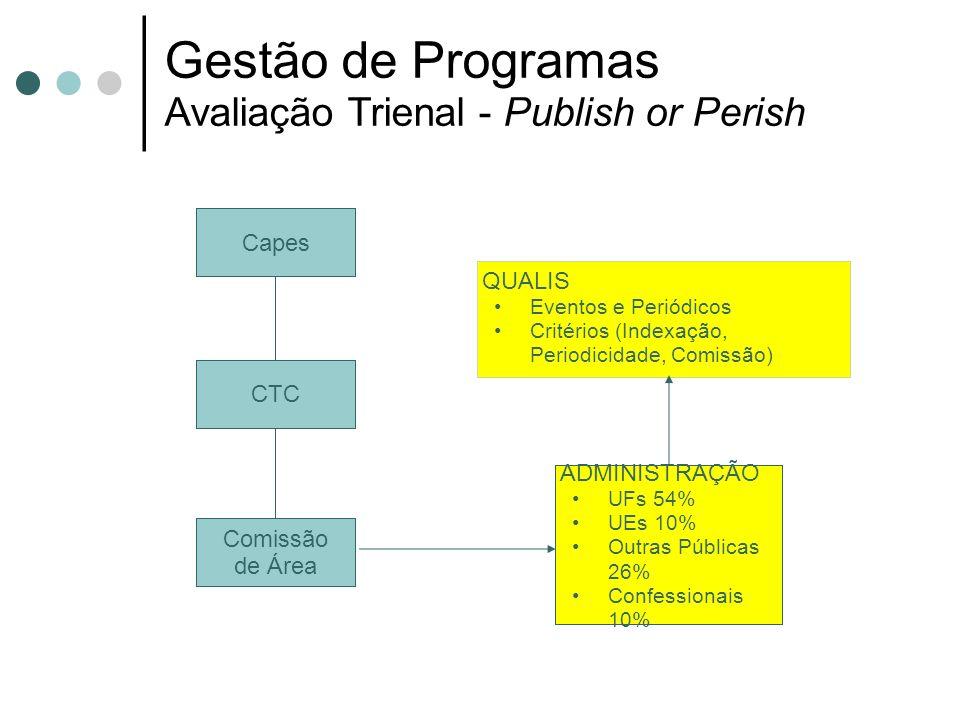 Gestão de Programas Avaliação Trienal - Publish or Perish Capes CTC Comissão de Área ADMINISTRAÇÃO UFs 54% UEs 10% Outras Públicas 26% Confessionais 1