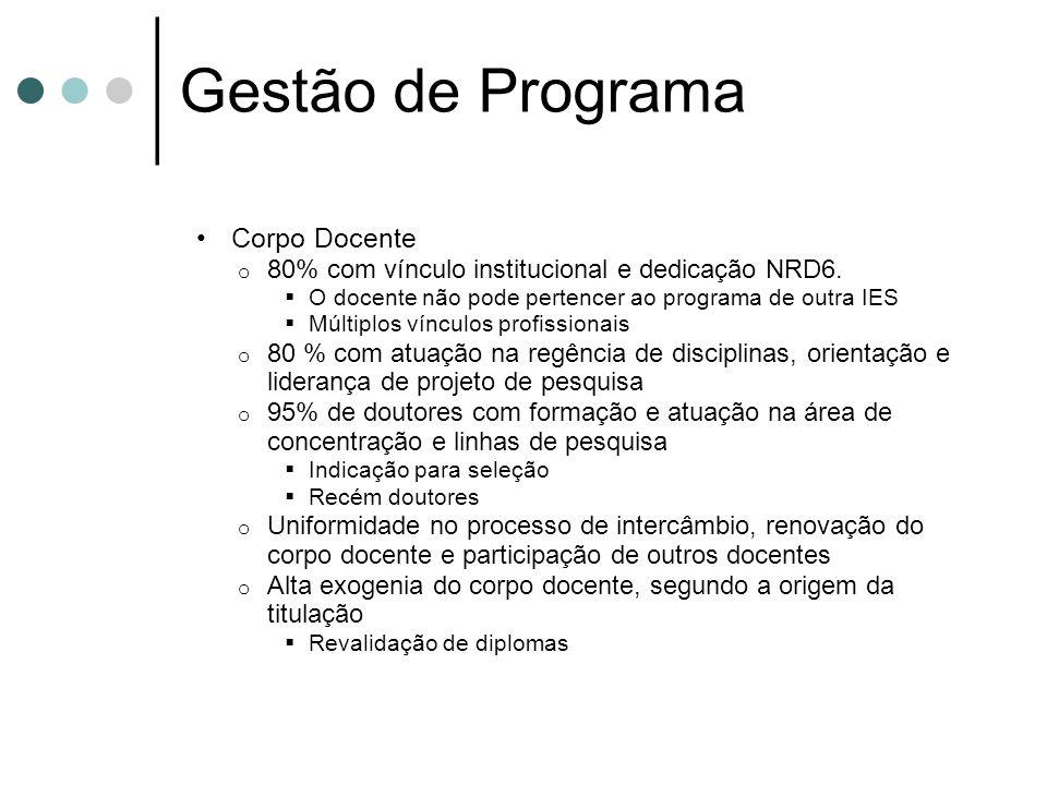 Gestão de Programa Corpo Docente o 80% com vínculo institucional e dedicação NRD6. O docente não pode pertencer ao programa de outra IES Múltiplos vín