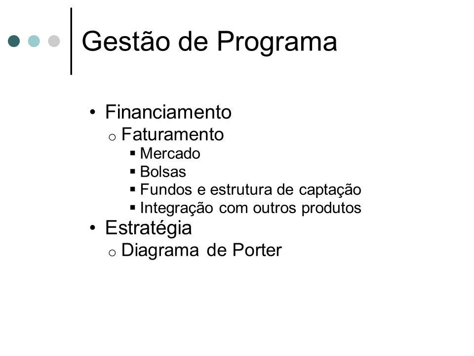 Gestão de Programa Financiamento o Faturamento Mercado Bolsas Fundos e estrutura de captação Integração com outros produtos Estratégia o Diagrama de Porter