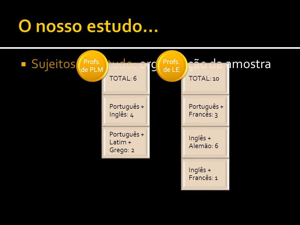 Sujeitos do estudo: organização da amostra TOTAL: 6 Português + Inglês: 4 Português + Latim + Grego: 2 Profs. de PLM TOTAL: 10 Português + Francês: 3
