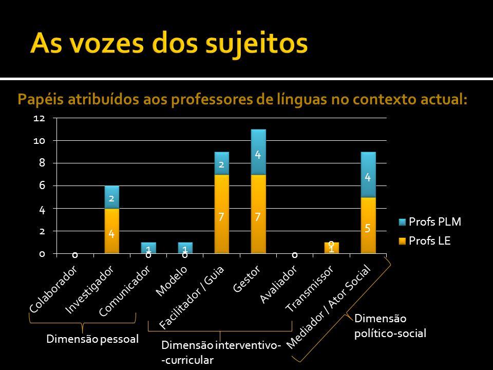 Papéis atribuídos aos professores de línguas no contexto actual: Dimensão pessoal Dimensão interventivo- -curricular Dimensão político-social