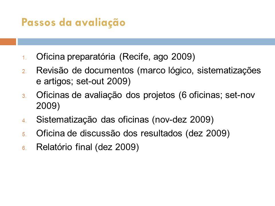 Passos da avaliação 1. Oficina preparatória (Recife, ago 2009) 2. Revisão de documentos (marco lógico, sistematizações e artigos; set-out 2009) 3. Ofi